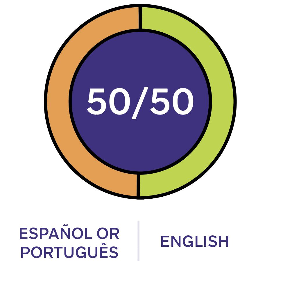 Diagrama de educación en dos idiomas